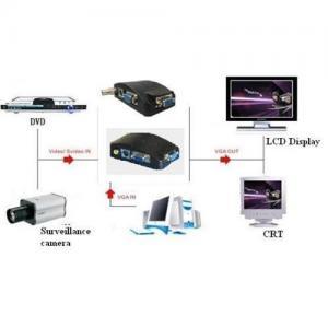 Buy cheap BNC ou RCA Composit ou S-Video au convertisseur du large écran 1680X1050 de VGA (WSXGA) product