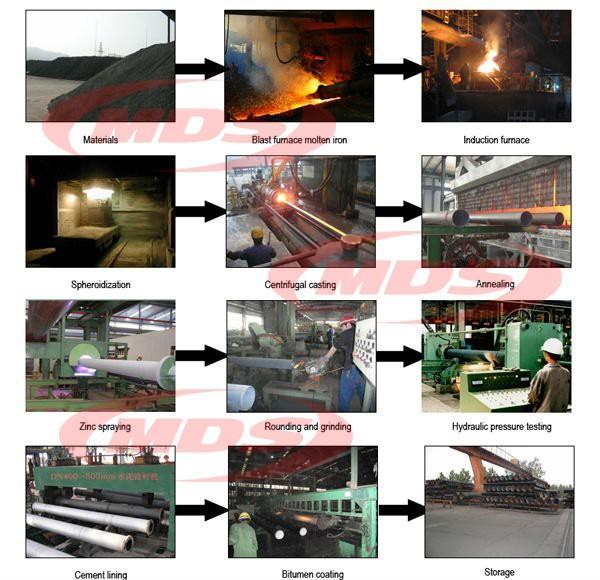 ductile iron piep production process .jpg