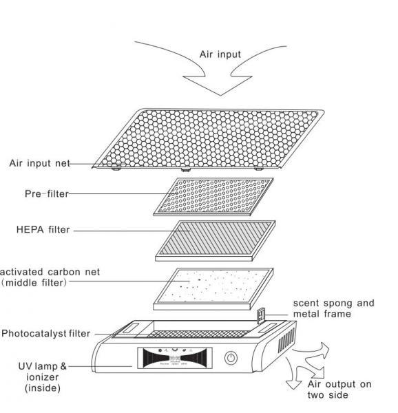 ionizer air purifier hepa air filter op-518 - 100094437 hepa filter diagram #1
