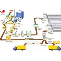 Buy cheap Project Proposal of AAC Production Line AAC Plant product