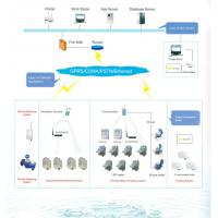 Buy cheap Direct Connect Automatic Meter Reading System OEM / ODM For Smart Water Meter from wholesalers