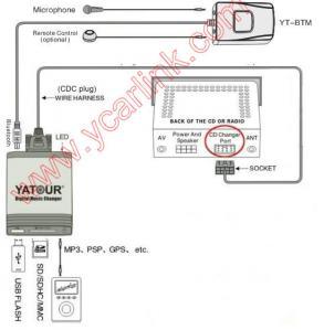 Buy cheap USB Car Radio Adapter-Yatour product