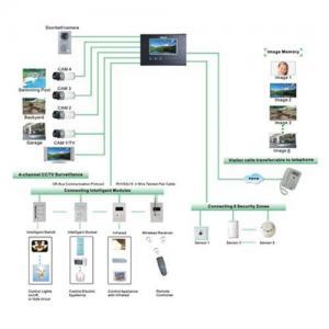 Terminal intelligent d'intellight de système domestique (MC-528F63)