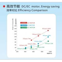 Ceiling Mounted Fan Coil Units With Brushless Dc Motor