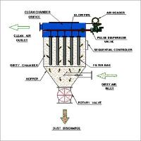 Buy cheap Pulse Jet Fabric Filter With Pps / Ptfe Filter Bags , High Temperature Resistant product