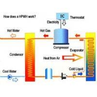 Buy cheap How does a heat pump work? product