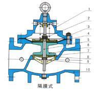 Butterfly Series Water control valves Products