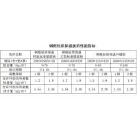Buy cheap Steel frame lightweight thermal insulation board product