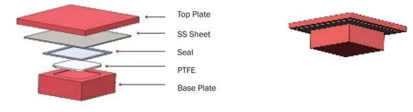 Quality PTFE Sliding Bearings for sale