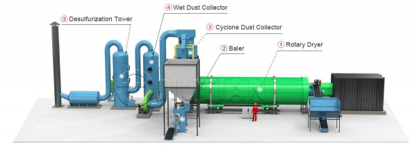 China Poultry Manure Rotary Dryer